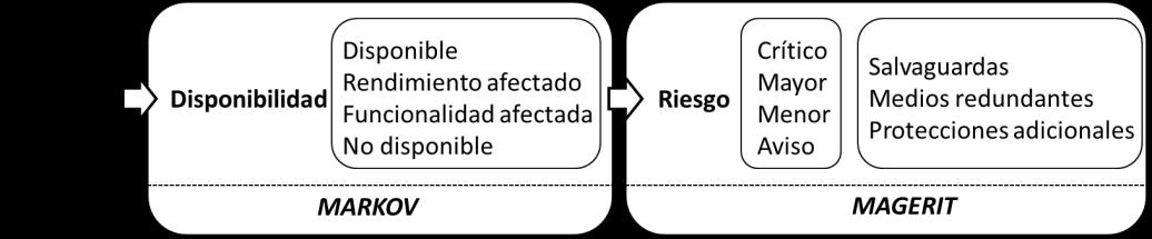 Metodología de análisis de Alta Disponibilidad