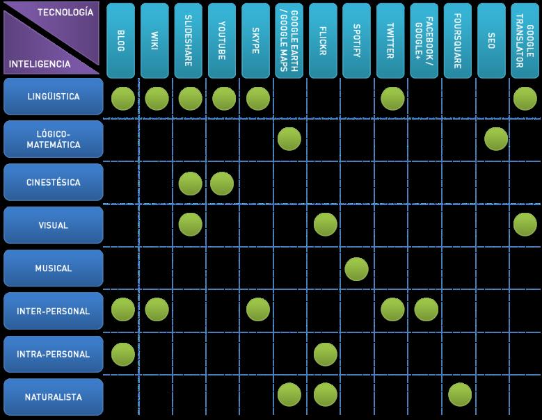 Relación entre inteligencias múltiples y tecnologías de la información