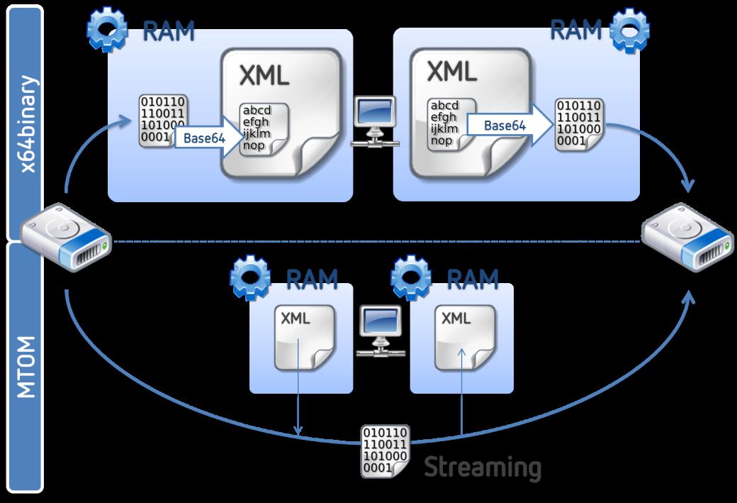Comparativa entre el envío XML base64 y el uso de MTOM