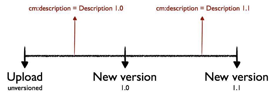alfresco-versioning-metadata-2