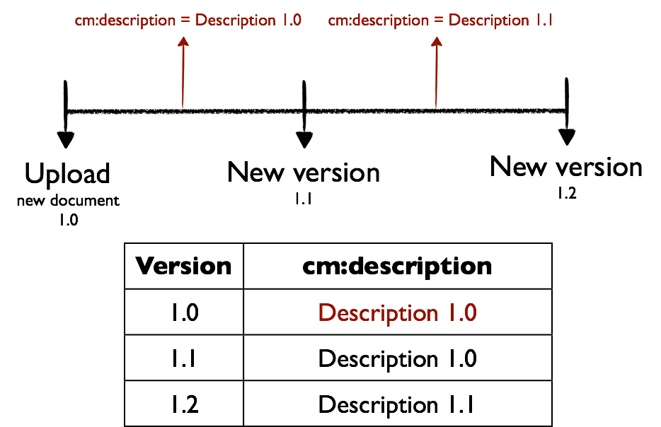 alfresco-versioning-metadata