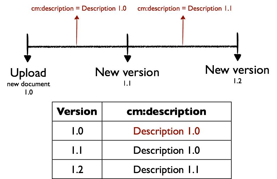 alfresco-versioning-metadata