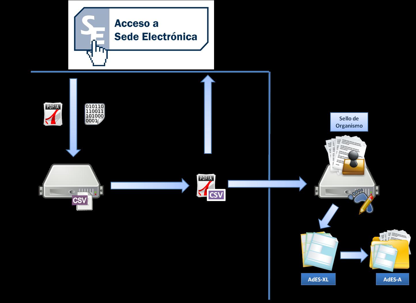 Firma con CSV en sedes electrónicas | Programming and So