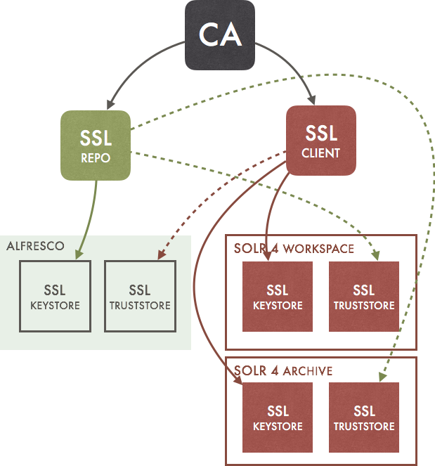 Configuring Alfresco SSL certificates | Programming and So