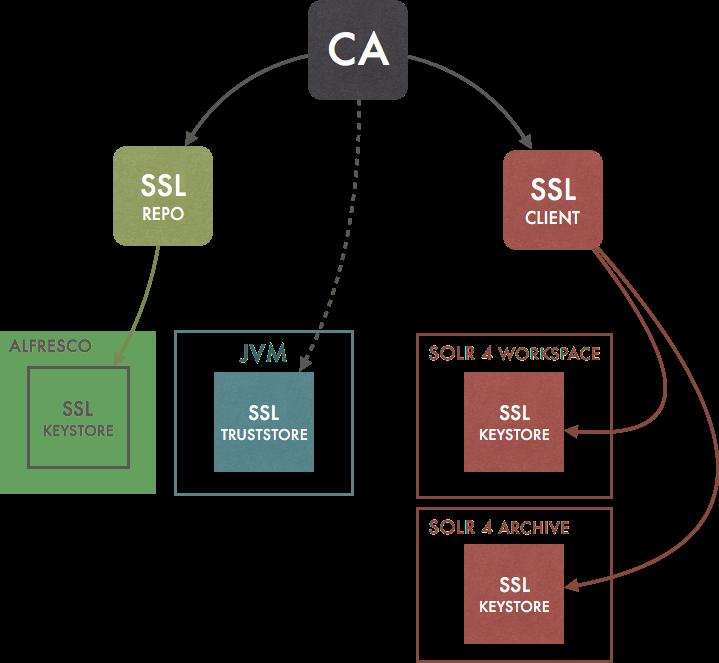 Configuring Alfresco Ssl Certificates Programming And So