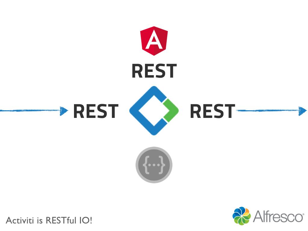A complete vision of Alfresco Developer Framework