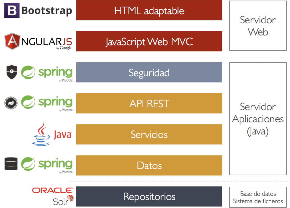 3 simple optimisations for AngularJS + Java architectures