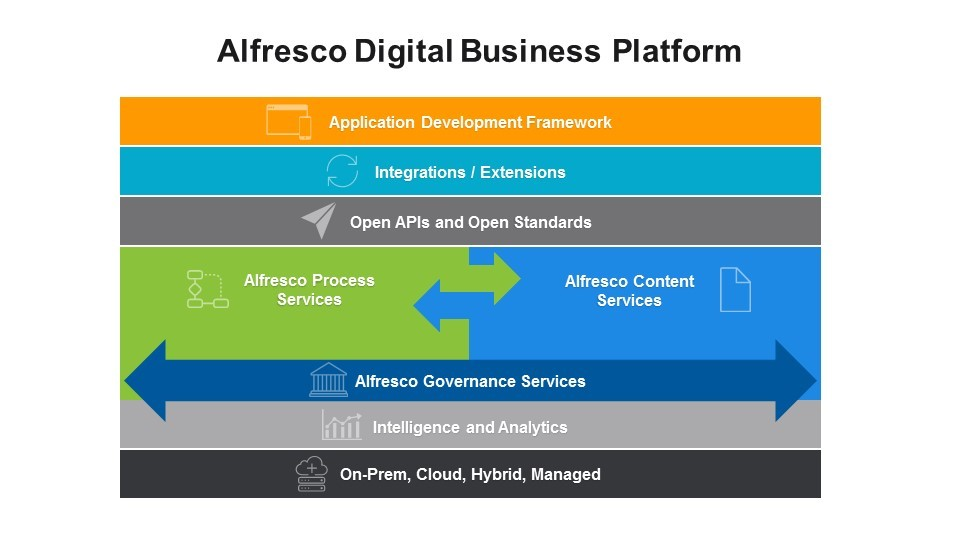 What's happening with Alfresco UI? | Programming and So